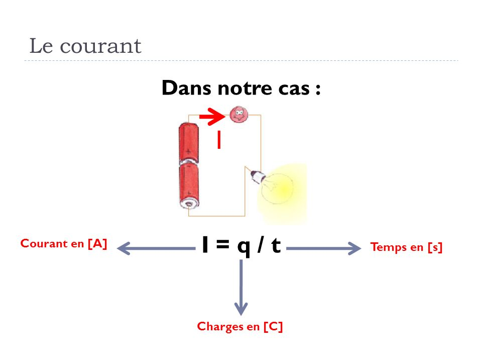 I I = q / t Le courant Dans notre cas : Courant en [A] Temps en [s]
